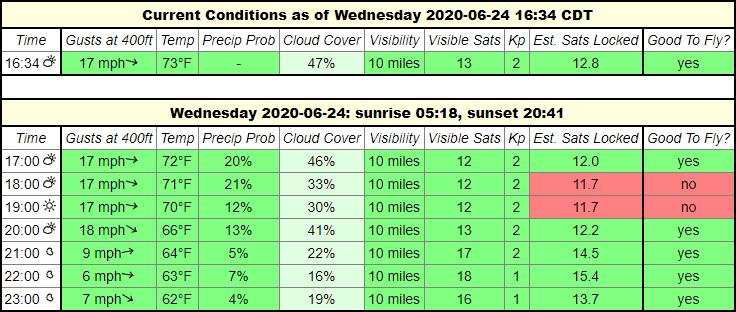 uavforecast forecast2 at 400 feet | graydonschwartz.com