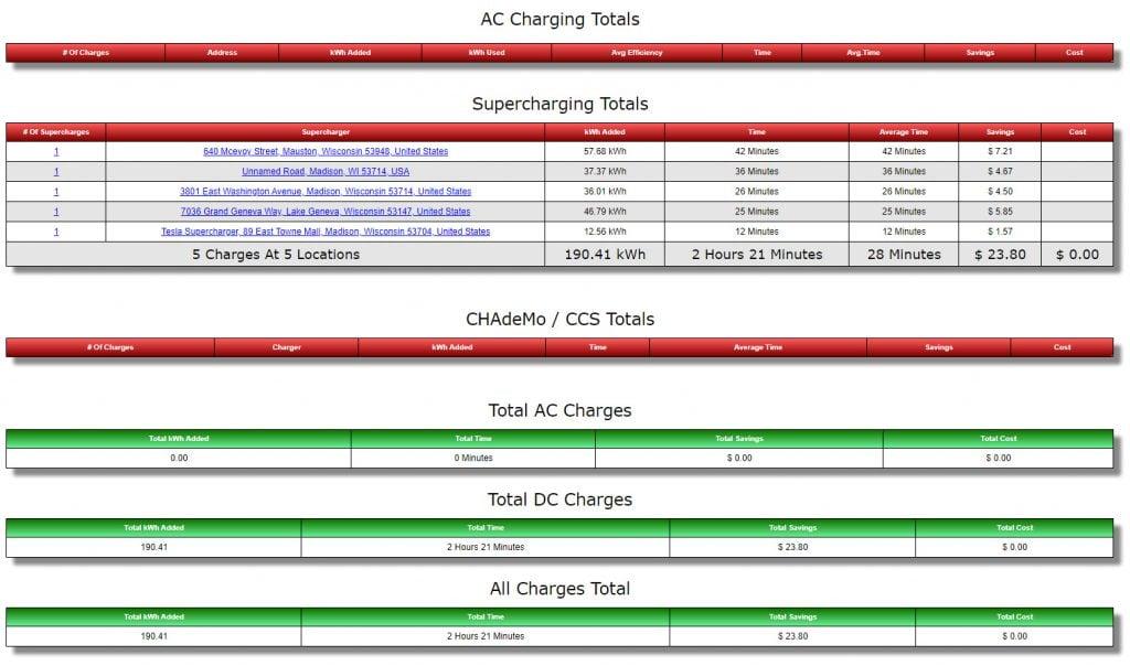 teslafi charge summary | graydonschwartz.com